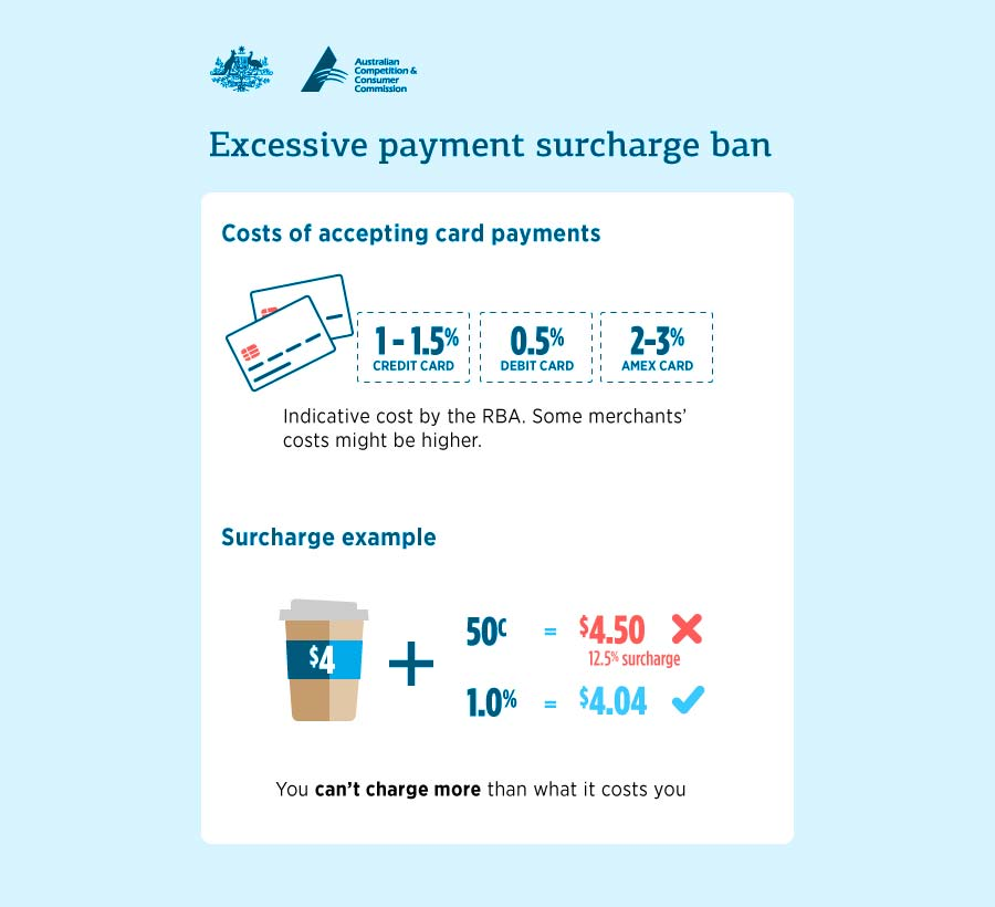 ACCC Excessive Payment Surcharge Ban